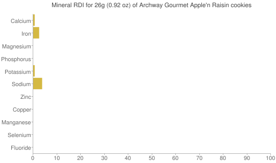 Mineral RDI for 26 grams of Archway Gourmet Apple'n Raisin cookies