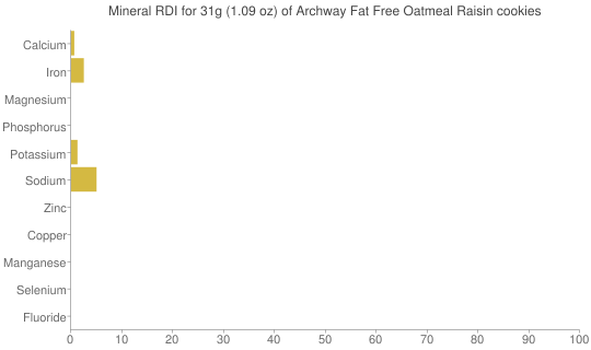 Mineral RDI for 31 grams of Archway Fat Free Oatmeal Raisin cookies