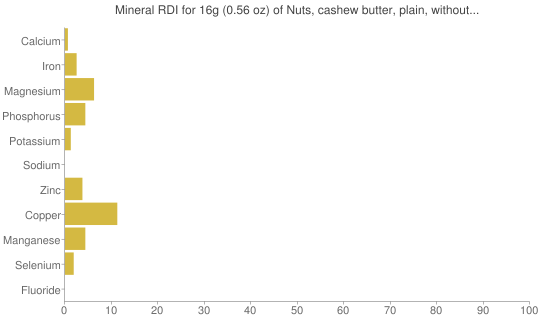 Mineral RDI for 16 grams of Nuts, cashew butter, plain, without salt added