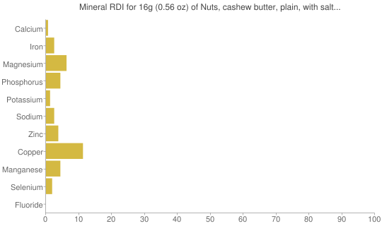 Mineral RDI for 16 grams of Nuts, cashew butter, plain, with salt added