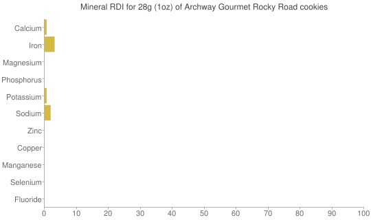 Mineral RDI for 28 grams of Archway Gourmet Rocky Road cookies