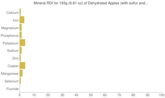 Mineral RDI for 193 grams of Dehydrated Apples (with sulfur and stewed)