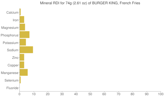 Mineral RDI for 74 grams of BURGER KING, French Fries