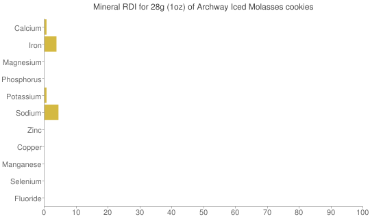Mineral RDI for 28 grams of Archway Iced Molasses cookies