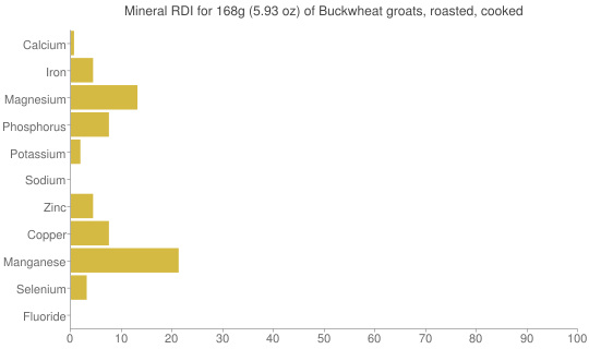 Mineral RDI for 168 grams of Buckwheat groats, roasted, cooked