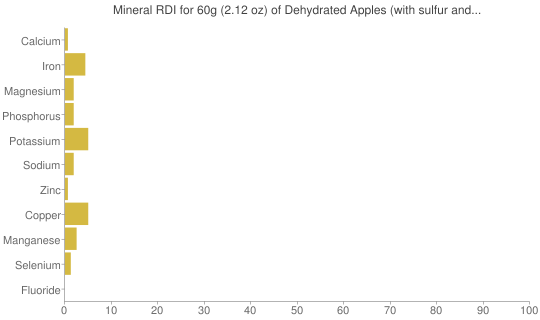 Mineral RDI for 60 grams of Dehydrated Apples (with sulfur and uncooked)