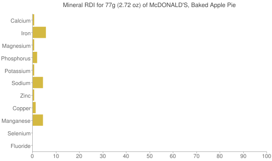 Mineral RDI for 77 grams of McDONALD'S, Baked Apple Pie
