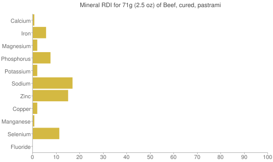 Mineral RDI for 71 grams of Beef, cured, pastrami