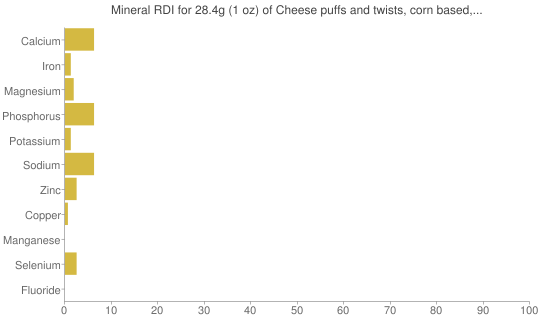 Mineral RDI for 28.4 grams of Cheese puffs and twists, corn based, baked, low fat