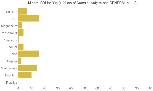 Mineral RDI for 30 grams of Cereals ready-to-eat, GENERAL MILLS, APPLE CINNAMON CHEERIOS