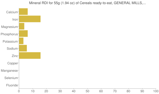 Mineral RDI for 55 grams of Cereals ready-to-eat, GENERAL MILLS, FIBER ONE, Raisin Bran Clusters
