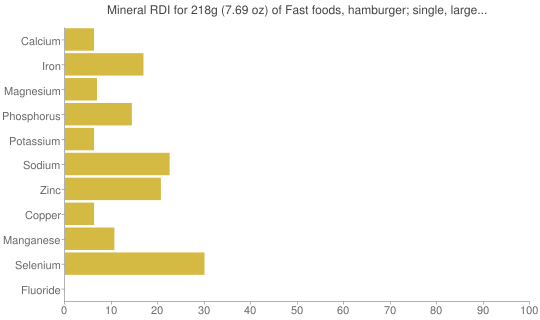 Mineral RDI for 218 grams of Fast foods, hamburger; single, large patty; with condiments and vegetables