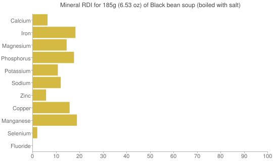 Mineral RDI for 185 grams of Black bean soup (boiled with salt)