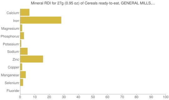 Mineral RDI for 27 grams of Cereals ready-to-eat, GENERAL MILLS, DORA THE EXPLORER