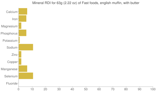 Mineral RDI for 63 grams of Fast foods, english muffin, with butter