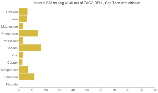 Mineral RDI for 99 grams of TACO BELL, Soft Taco with chicken