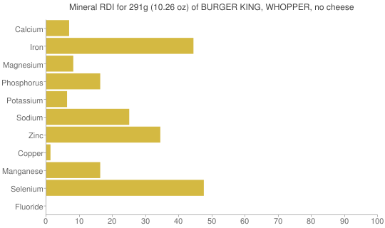 Mineral RDI for 291 grams of BURGER KING, WHOPPER, no cheese