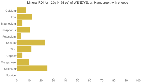 Mineral RDI for 129 grams of WENDY'S, Jr. Hamburger, with cheese