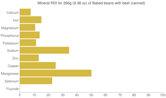Mineral RDI for 266 grams of Baked beans with beef (canned)