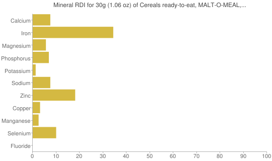 Mineral RDI for 30 grams of Cereals ready-to-eat, MALT-O-MEAL, TOASTY O'S