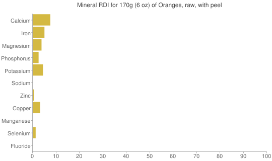 Mineral RDI for 170 grams of Oranges, raw, with peel