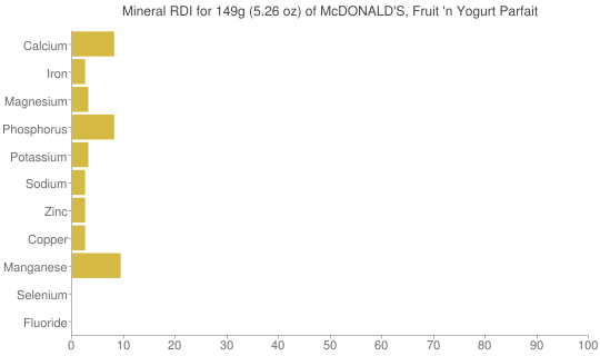 Mineral RDI for 149 grams of McDONALD'S, Fruit 'n Yogurt Parfait