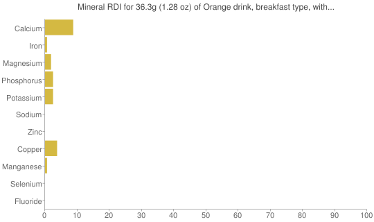Mineral RDI for 36.3 grams of Orange drink, breakfast type, with juice and pulp, frozen concentrate