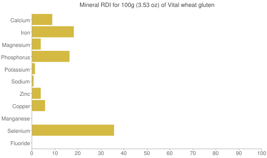 Mineral RDI for 100 grams of Vital wheat gluten