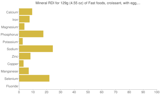 Mineral RDI for 129 grams of Fast foods, croissant, with egg, cheese, and bacon