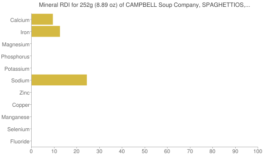 Mineral RDI for 252 grams of CAMPBELL Soup Company, SPAGHETTIOS, SpaghettiOs in Meat Sauce