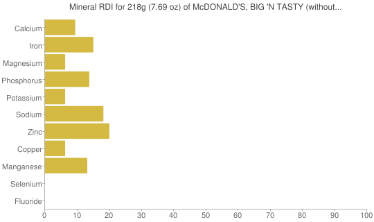 Mineral RDI for 218 grams of McDONALD'S, BIG 'N TASTY (without mayonnaise)