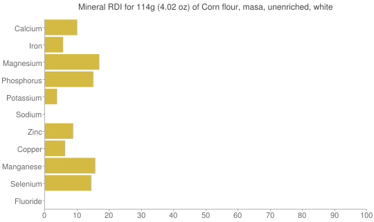 Mineral RDI for 114 grams of Corn flour, masa, unenriched, white