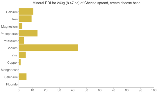 Mineral RDI for 240 grams of Cheese spread, cream cheese base