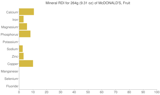 Mineral RDI for 264 grams of McDONALD'S, Fruit & Walnut Salad
