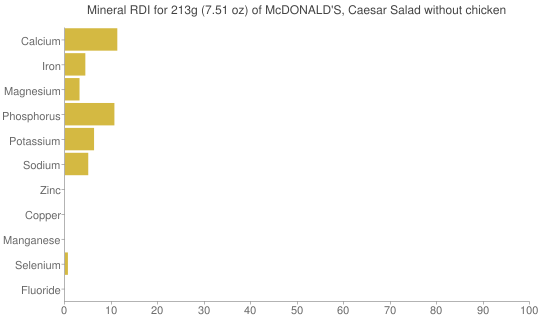 Mineral RDI for 213 grams of McDONALD'S, Caesar Salad without chicken