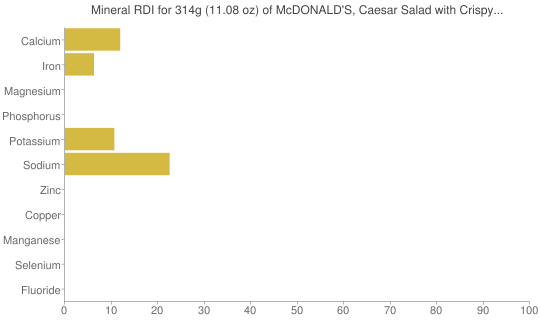 Mineral RDI for 314 grams of McDONALD'S, Caesar Salad with Crispy Chicken