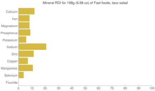 Mineral RDI for 198 grams of Fast foods, taco salad