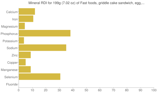 Mineral RDI for 199 grams of Fast foods, griddle cake sandwich, egg, cheese, and sausage