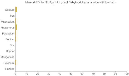 Mineral RDI for 31.5 grams of Babyfood, banana juice with low fat yogurt