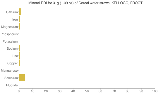 Mineral RDI for 31 grams of Cereal wafer straws, KELLOGG, FROOT LOOPS Cereal straws