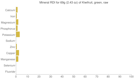 Mineral RDI for 69 grams of Kiwifruit, green, raw