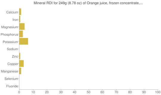 Mineral RDI for 249 grams of Orange juice, frozen concentrate, unsweetened, diluted with 3 volume water