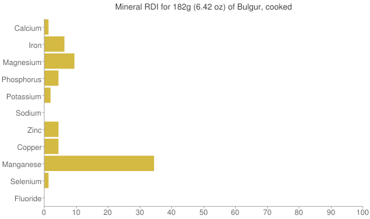 Mineral RDI for 182 grams of Bulgur, cooked