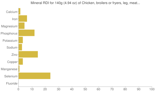 Mineral RDI for 140 grams of Chicken, broilers or fryers, leg, meat and skin, cooked, stewed