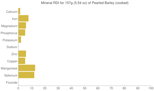 Mineral RDI for 157 grams of Pearled Barley (cooked)