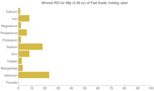 Mineral RDI for 98 grams of Fast foods, hotdog, plain