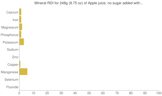Mineral RDI for 248 grams of Apple juice, no sugar added with ascorbic acid