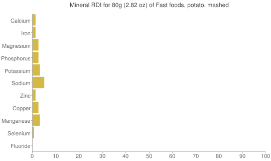 Mineral RDI for 80 grams of Fast foods, potato, mashed