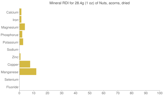 Mineral RDI for 28.4 grams of Nuts, acorns, dried