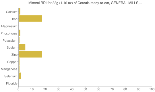 Mineral RDI for 33 grams of Cereals ready-to-eat, GENERAL MILLS, BOO BERRY